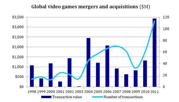 'ConsolidationVille: Social Games M&A in 2012' Screenshot 2