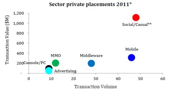 'ConsolidationVille: Social Games M&A in 2012' Screenshot 3