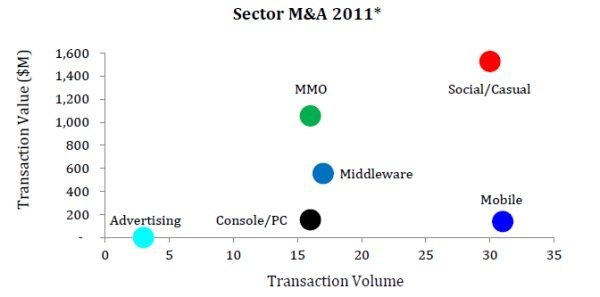 'ConsolidationVille: Social Games M&A in 2012' Screenshot 5
