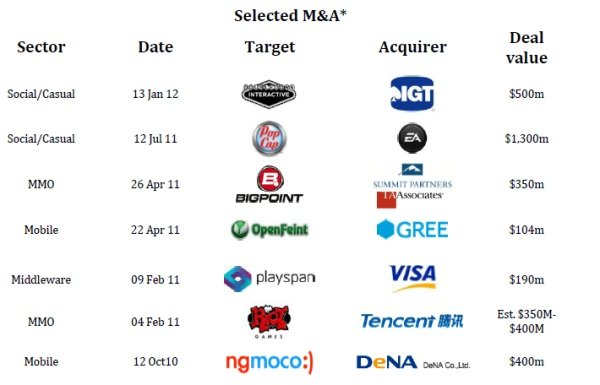 'ConsolidationVille: Social Games M&A in 2012' Screenshot 6
