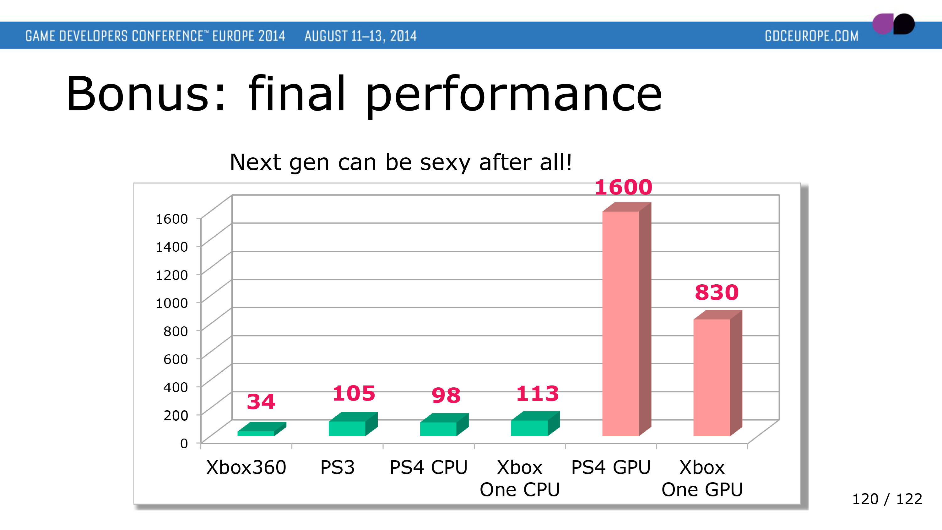 Curious, iPad Pro's benchmark numbers vs Xbox 360 and Xbox One : apple