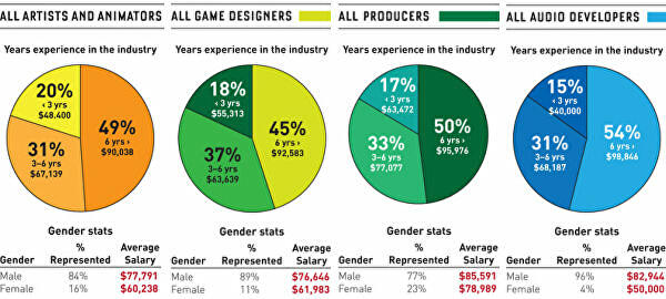 The Video Game Industrys Gender Wage Gap Is Worse Than You Think - Salary of a video game designer