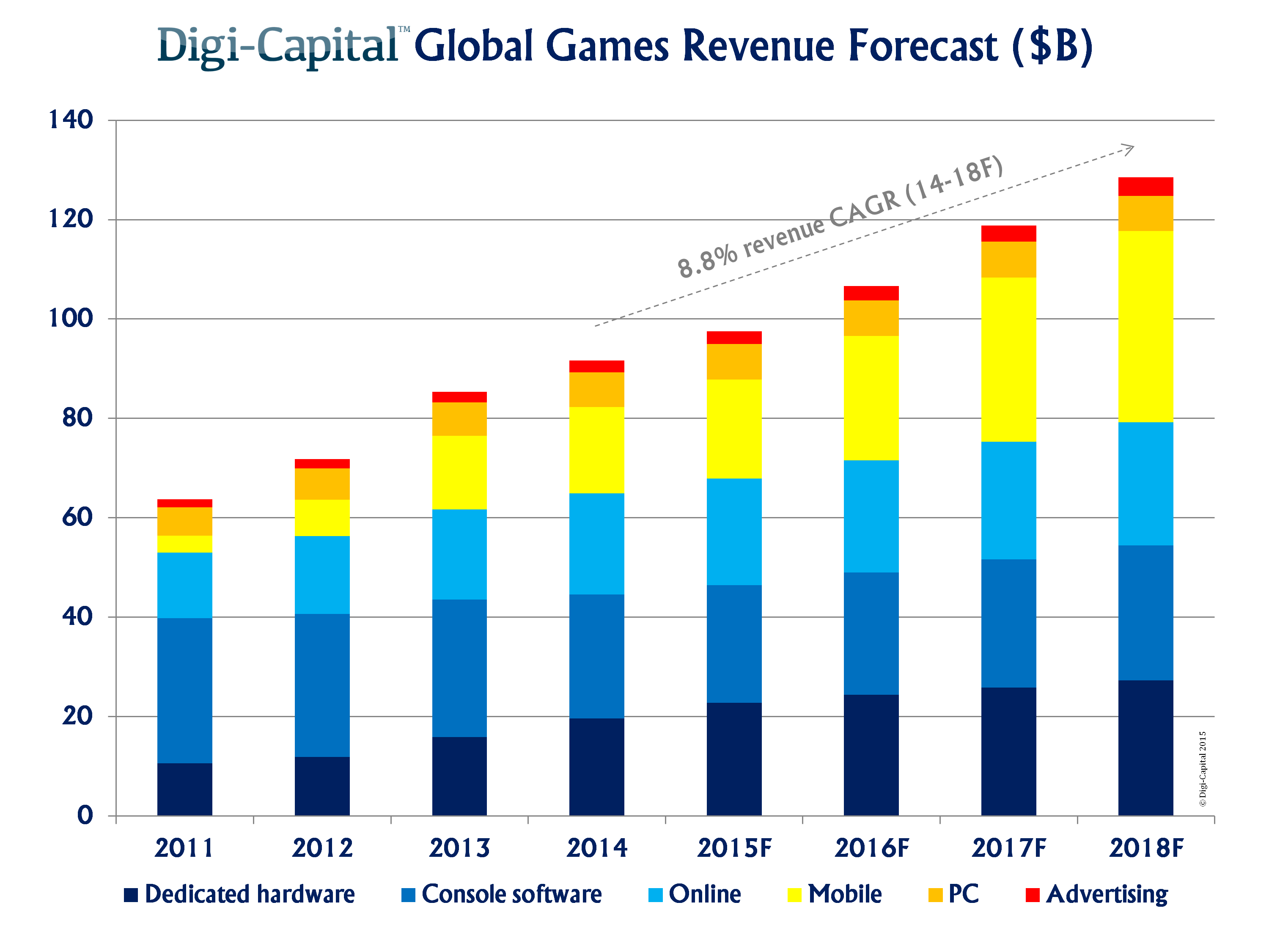 Game industry forecast shows solid growth