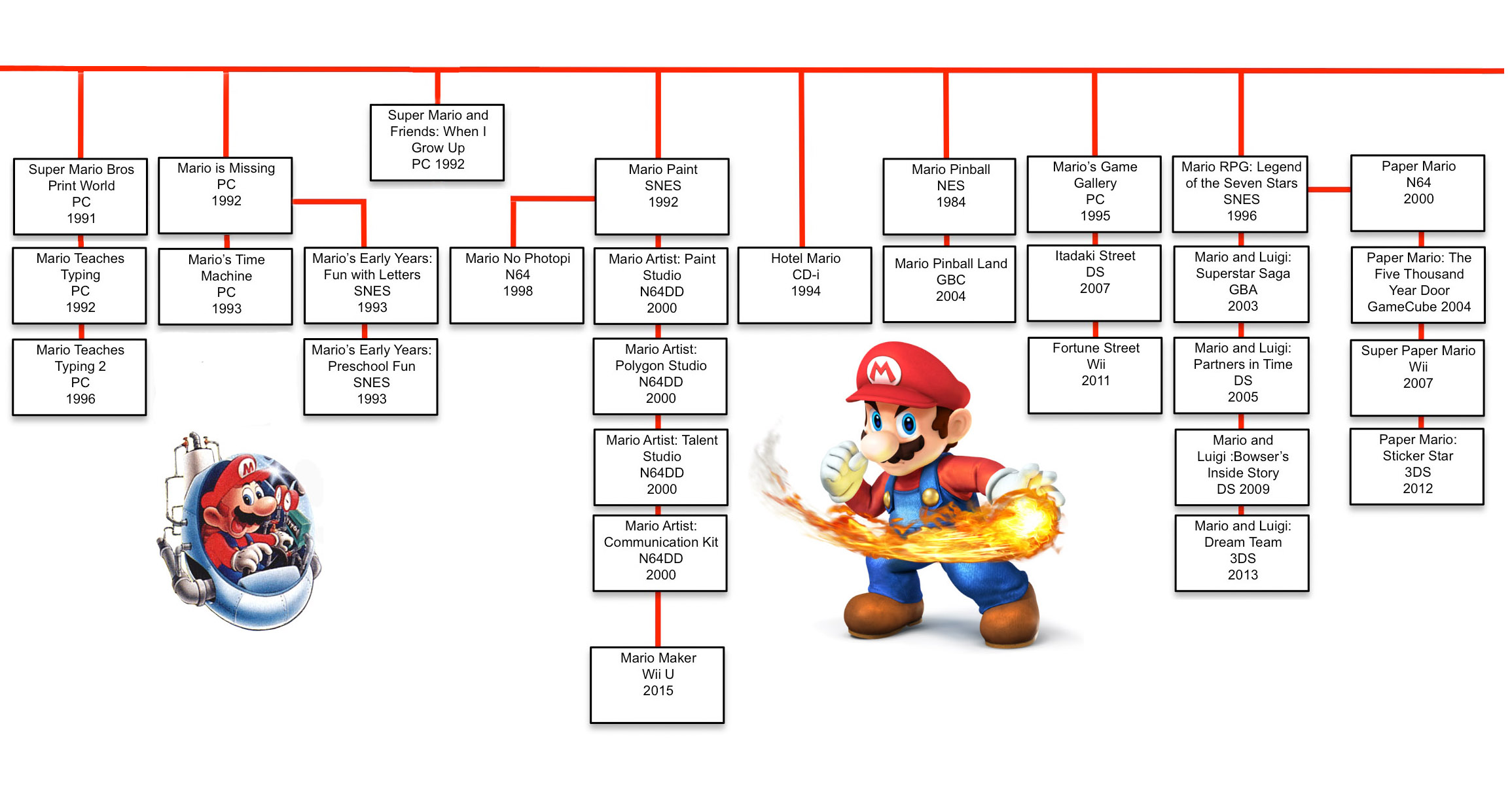 The Mario Games Family Tree Usgamer