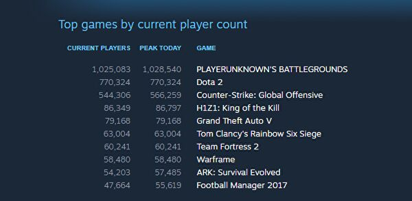 Pubg Xbox One Controls Server Connection Issues Plus: PlayerUnknown's Battlegrounds Surpasses One Million