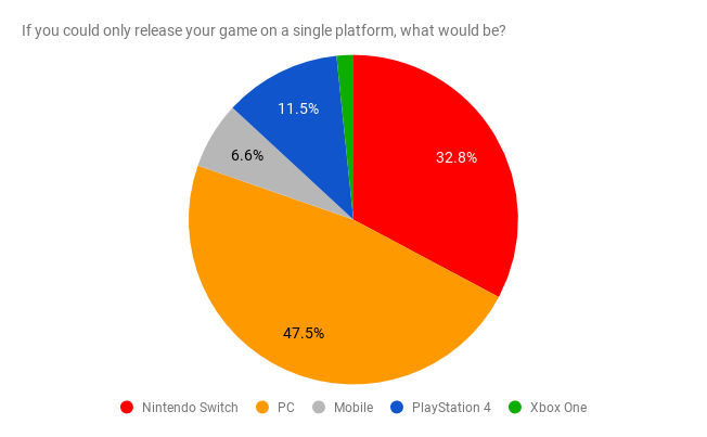 Xbox One may be indies' least popular platform, survey
