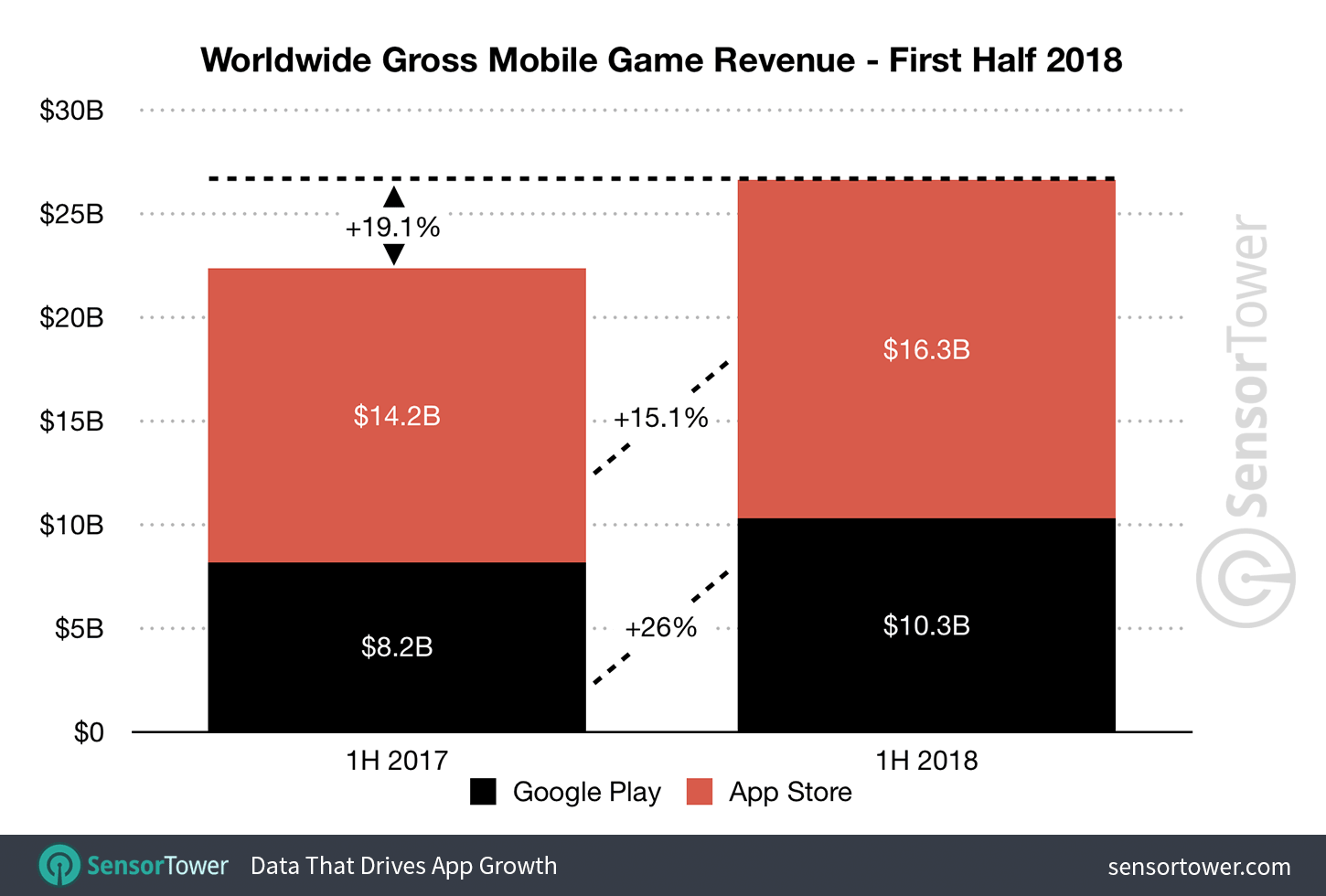 Mobile game spending up 19 per cent in H1 2018 - Sensor Tower