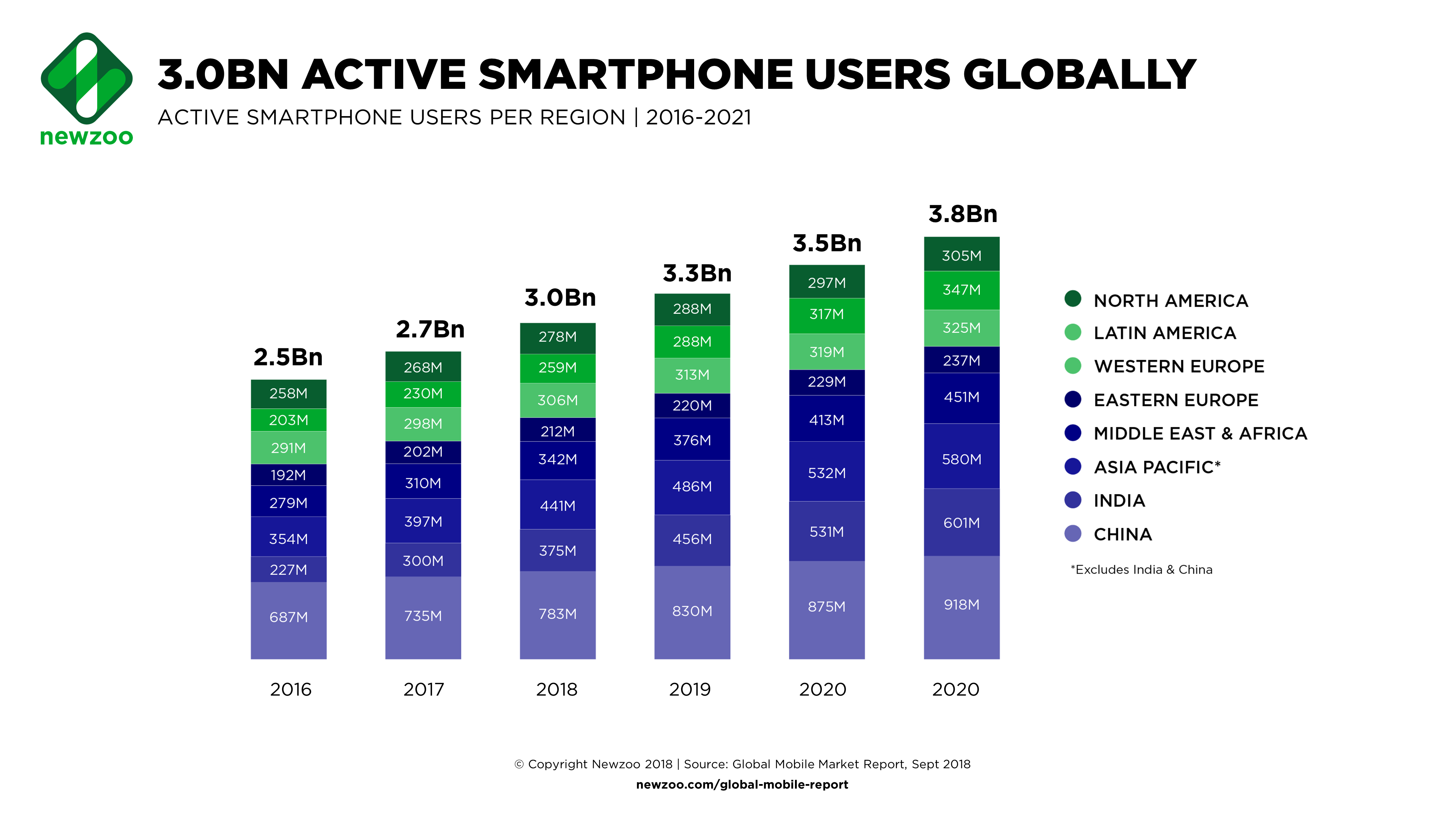 Games expected to account for 76% of global mobile revenue