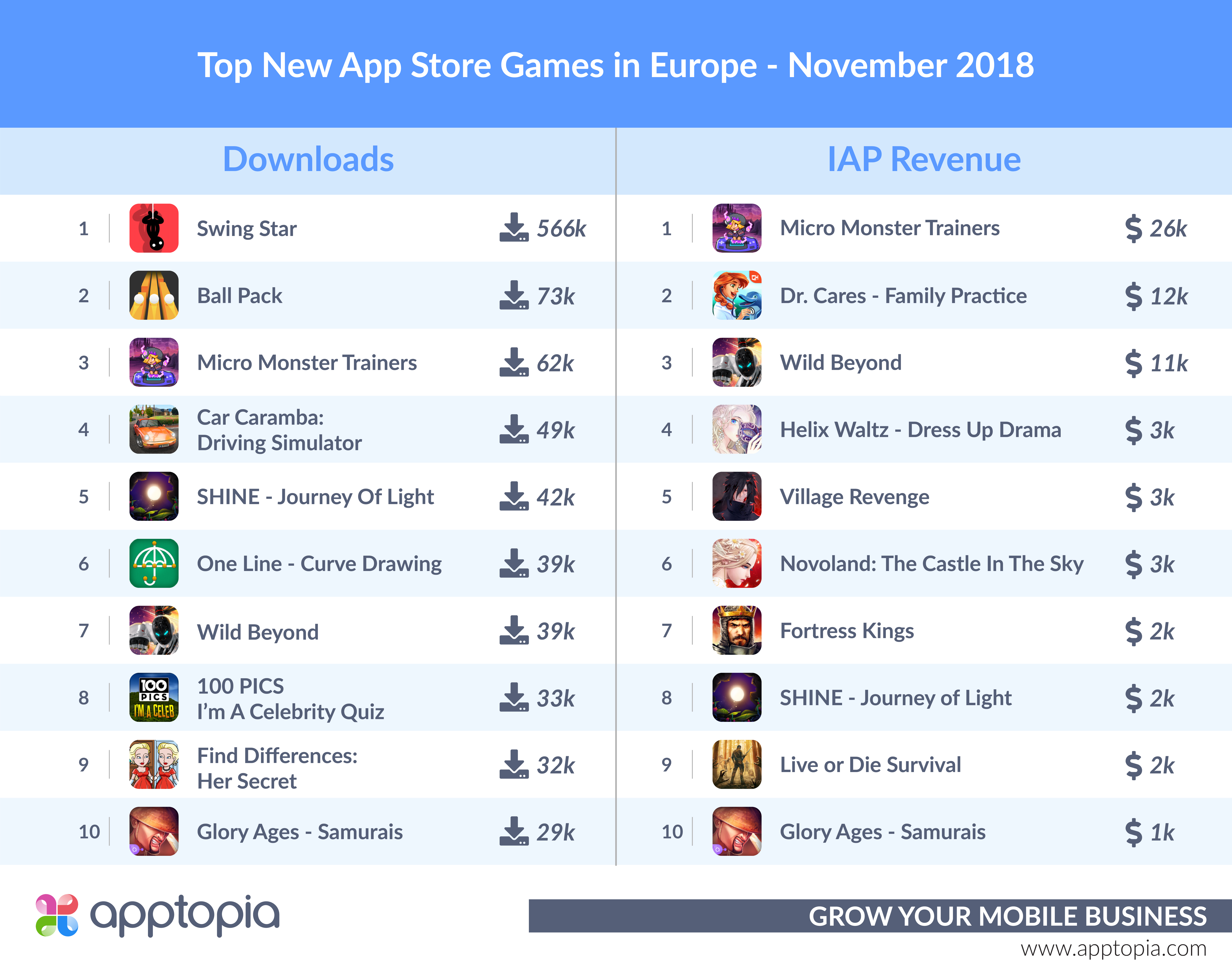 Apptopia November report: Football Manager 2019 on Android outpaces