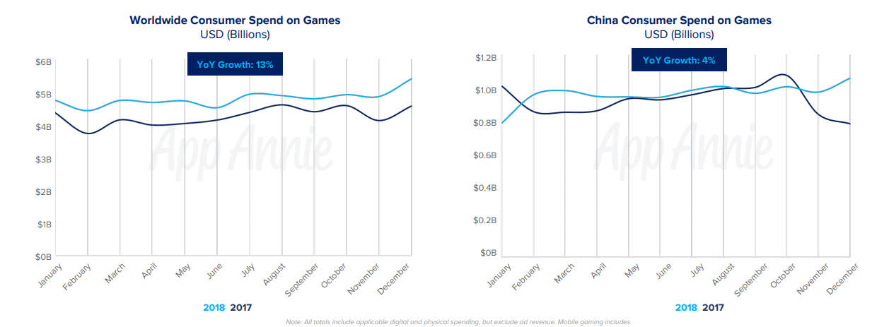 App Annie: Mobile gaming was the fastest-growing gaming