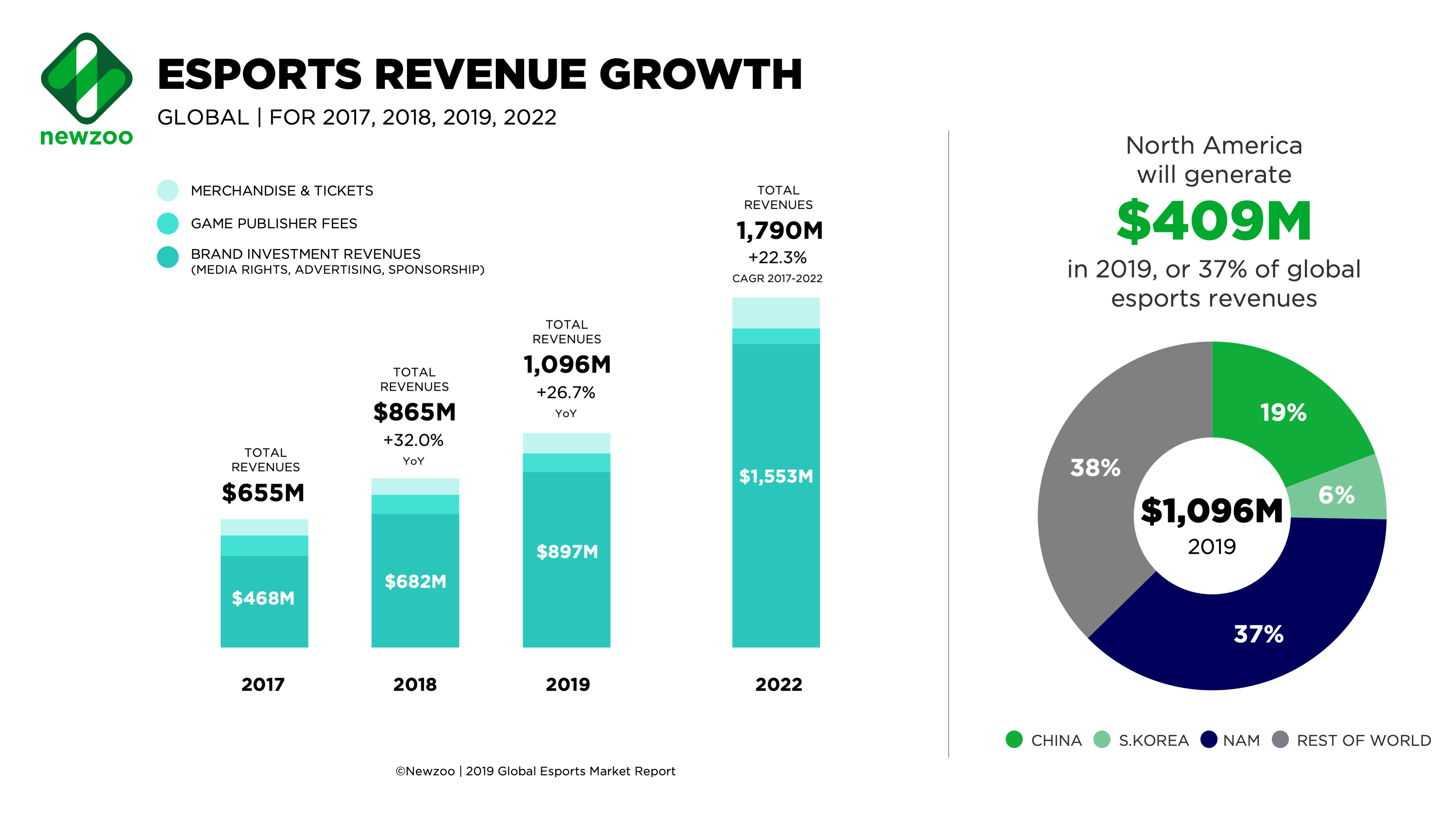 Newzoo: Global esports market will exceed $1 billion in 2019
