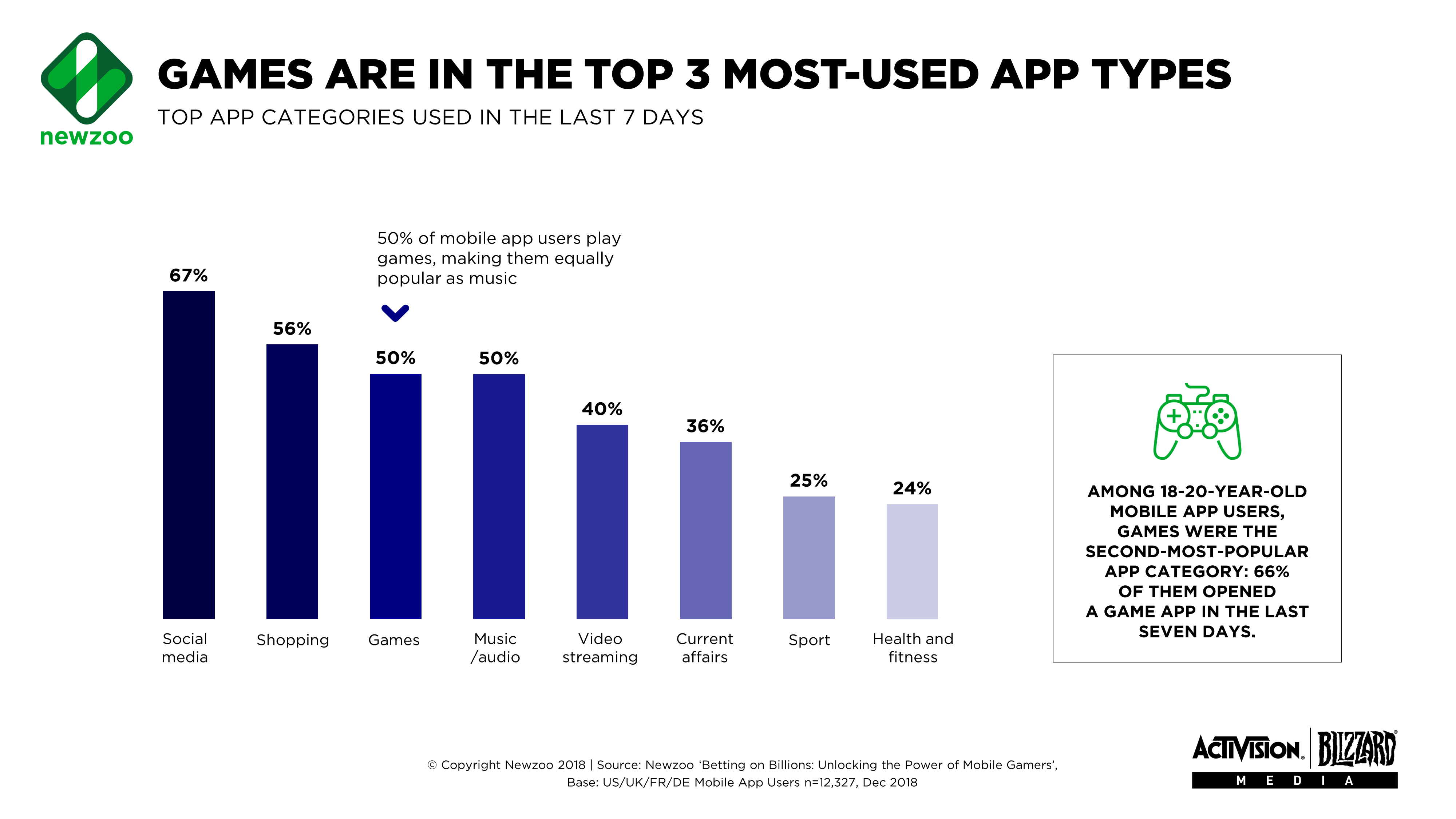 Newzoo: Games are the third most-popular mobile app category