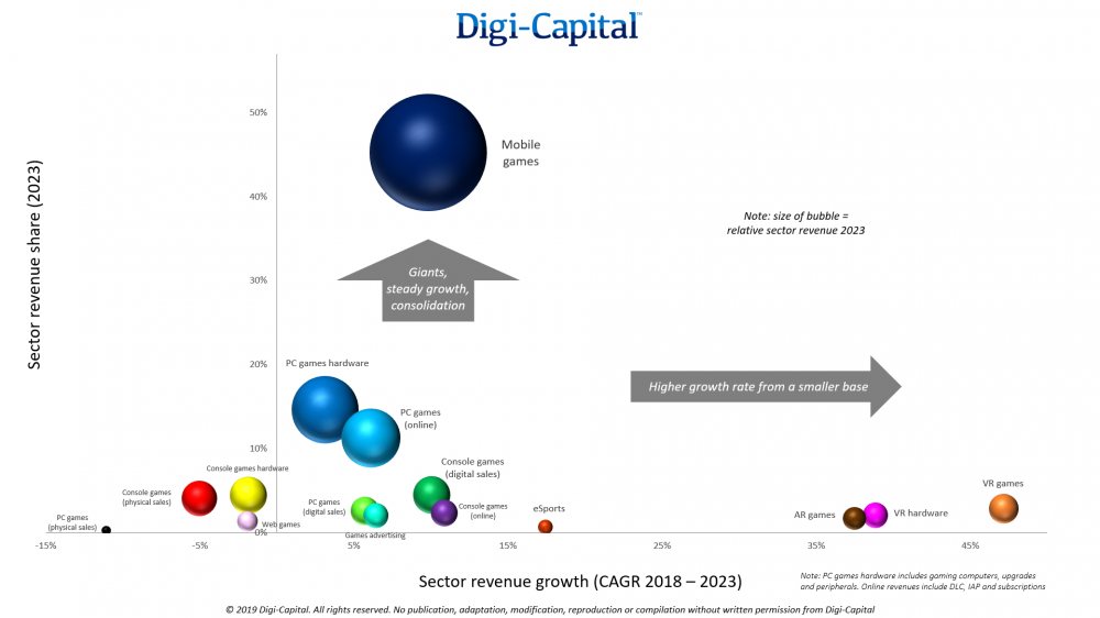 Digi-Capital projects worldwide game revenues to hit $200b by 2023