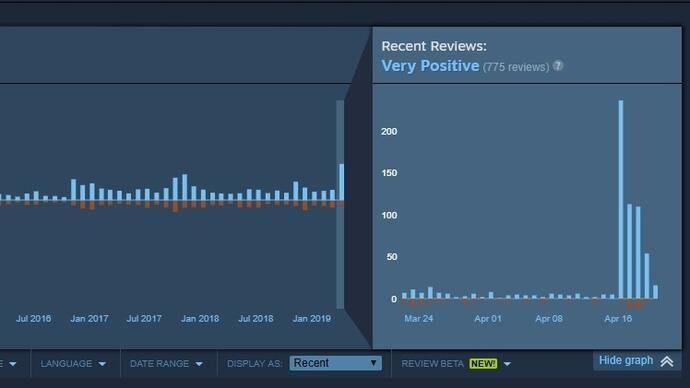 Assassin's Creed Unity players review-bomb Steam page withpositivity