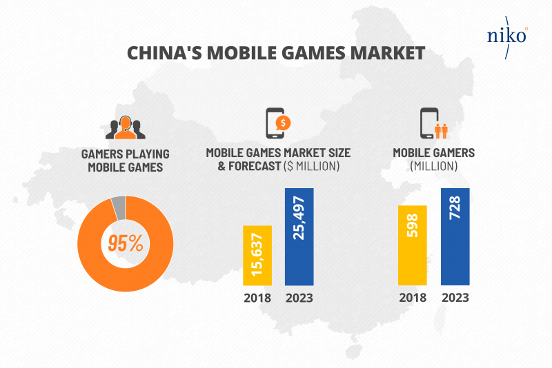 Niko Partners: Chinese mobile gaming revenue up 29% last
