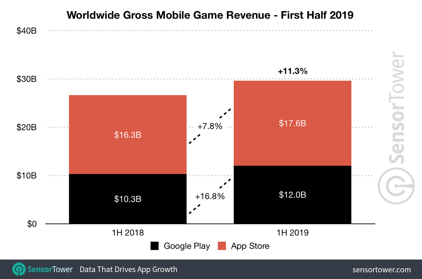 Sensor Tower: Gaming accounted for 75% of total mobile