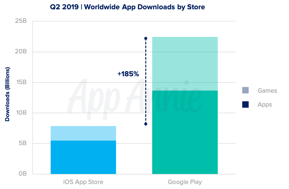 Mobile gamers downloaded a total of 11.2 billion games in Q2 2019