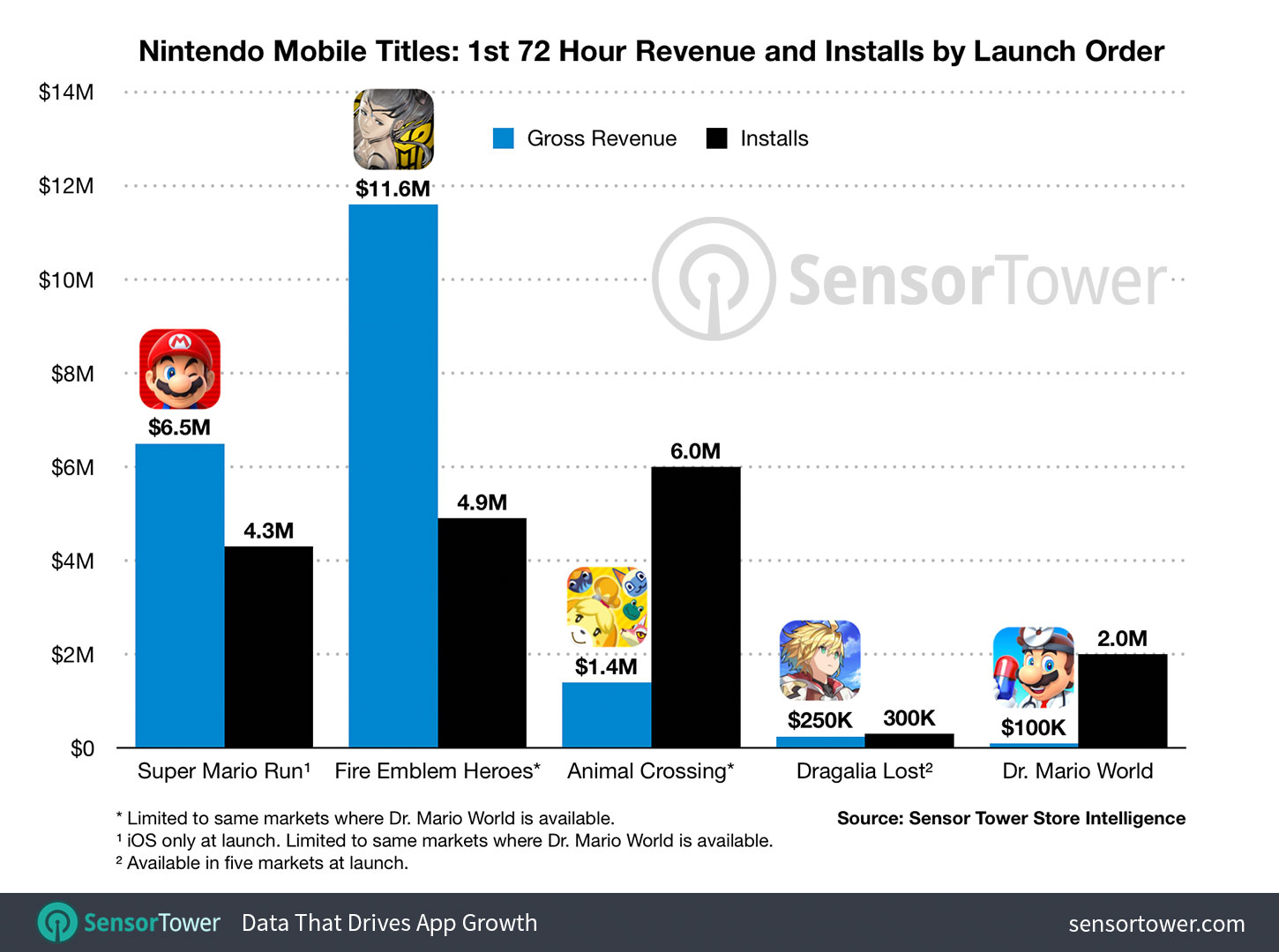 Dr Mario World is the lowest grossing Nintendo mobile launch