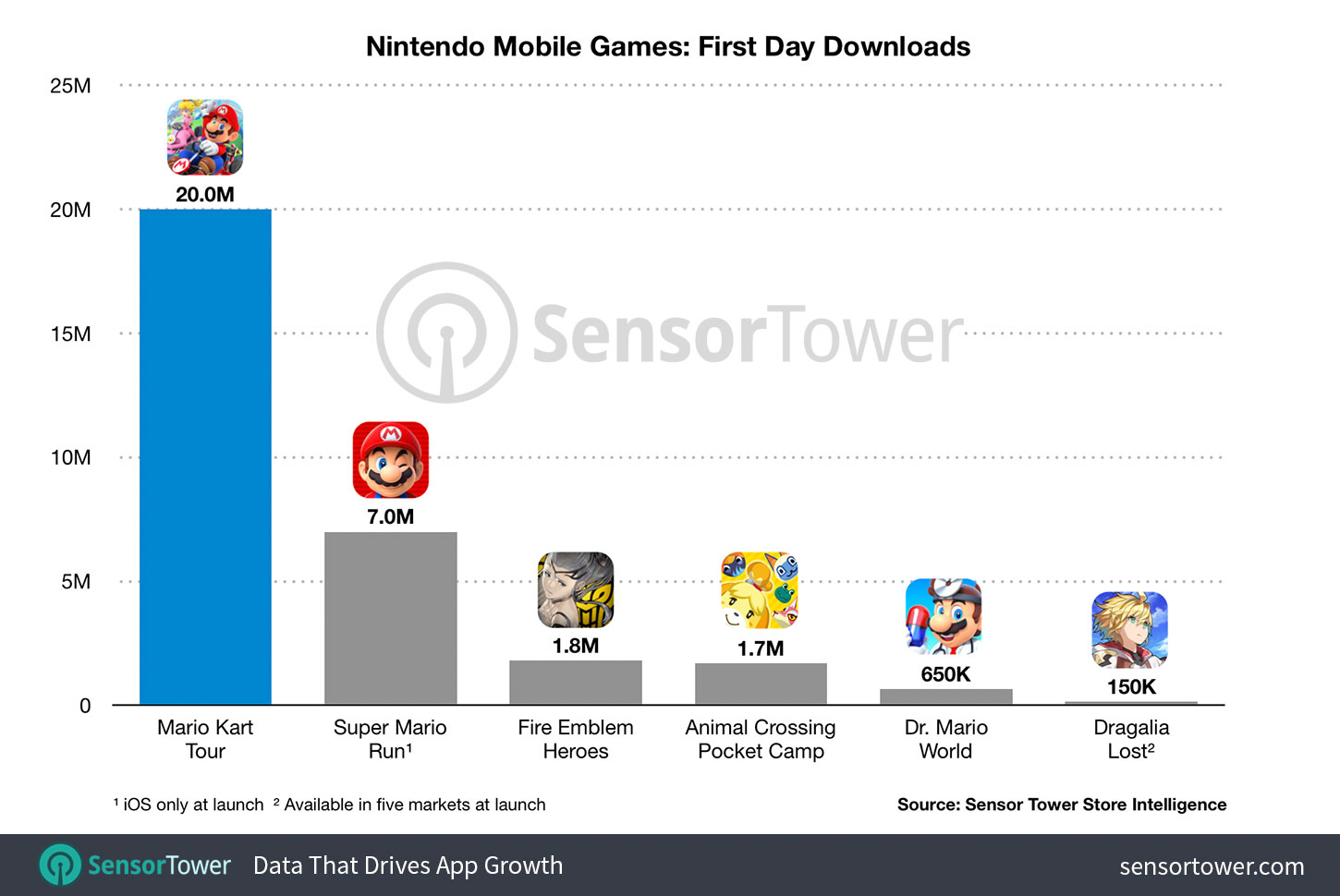 Mario Kart Tour Downloaded Over 10m Times Globally In Its First