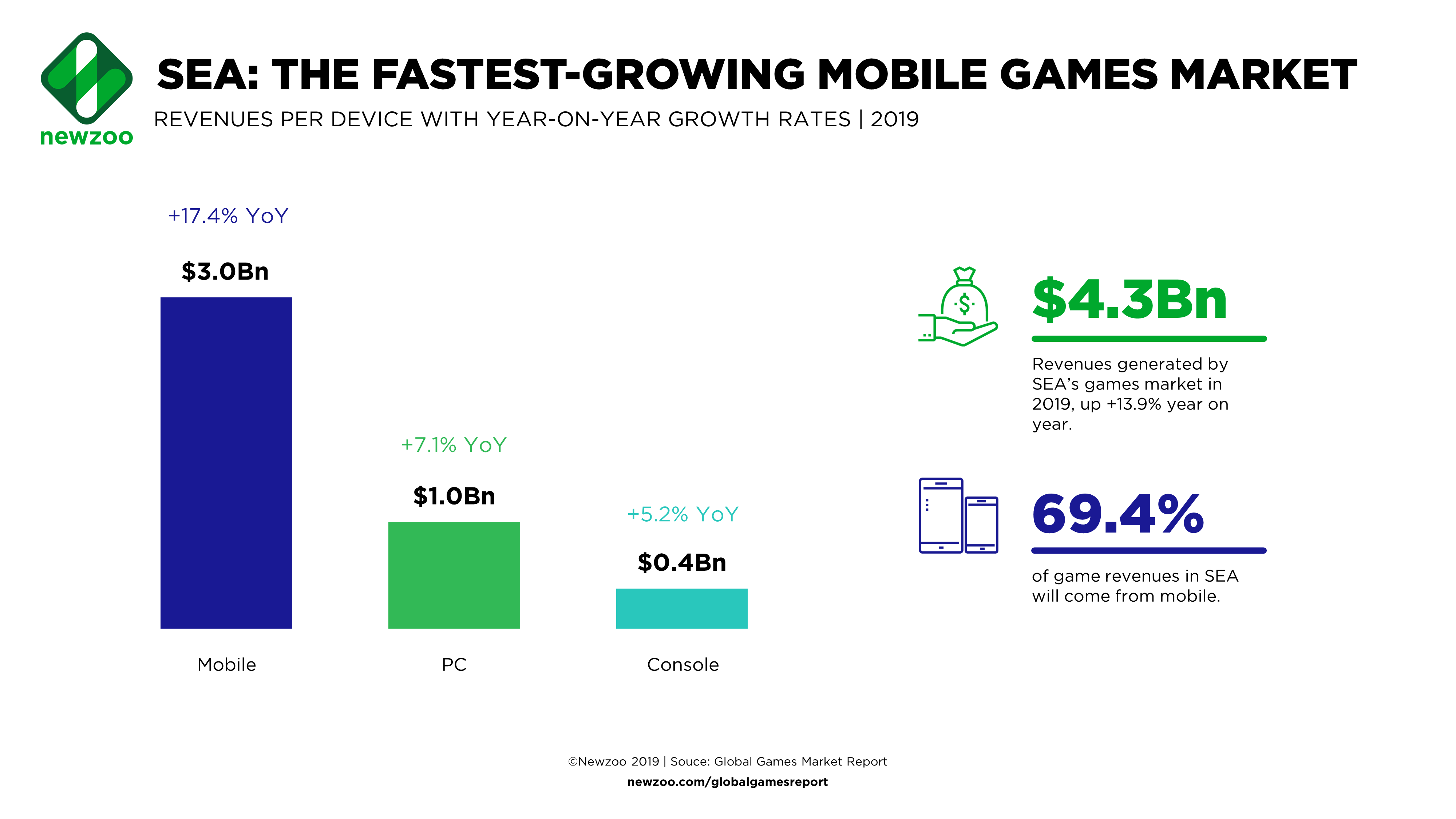Southeast Asia Is The World S Fastest Growing Mobile Games Market Gamesindustry Biz