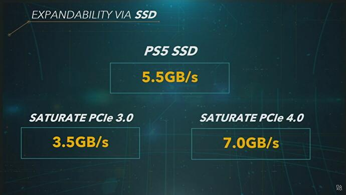 PS5 SSD storage, from hard drive size and speed to ...