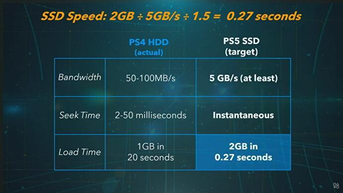 PS5 SSD storage, from hard drive size and speed to