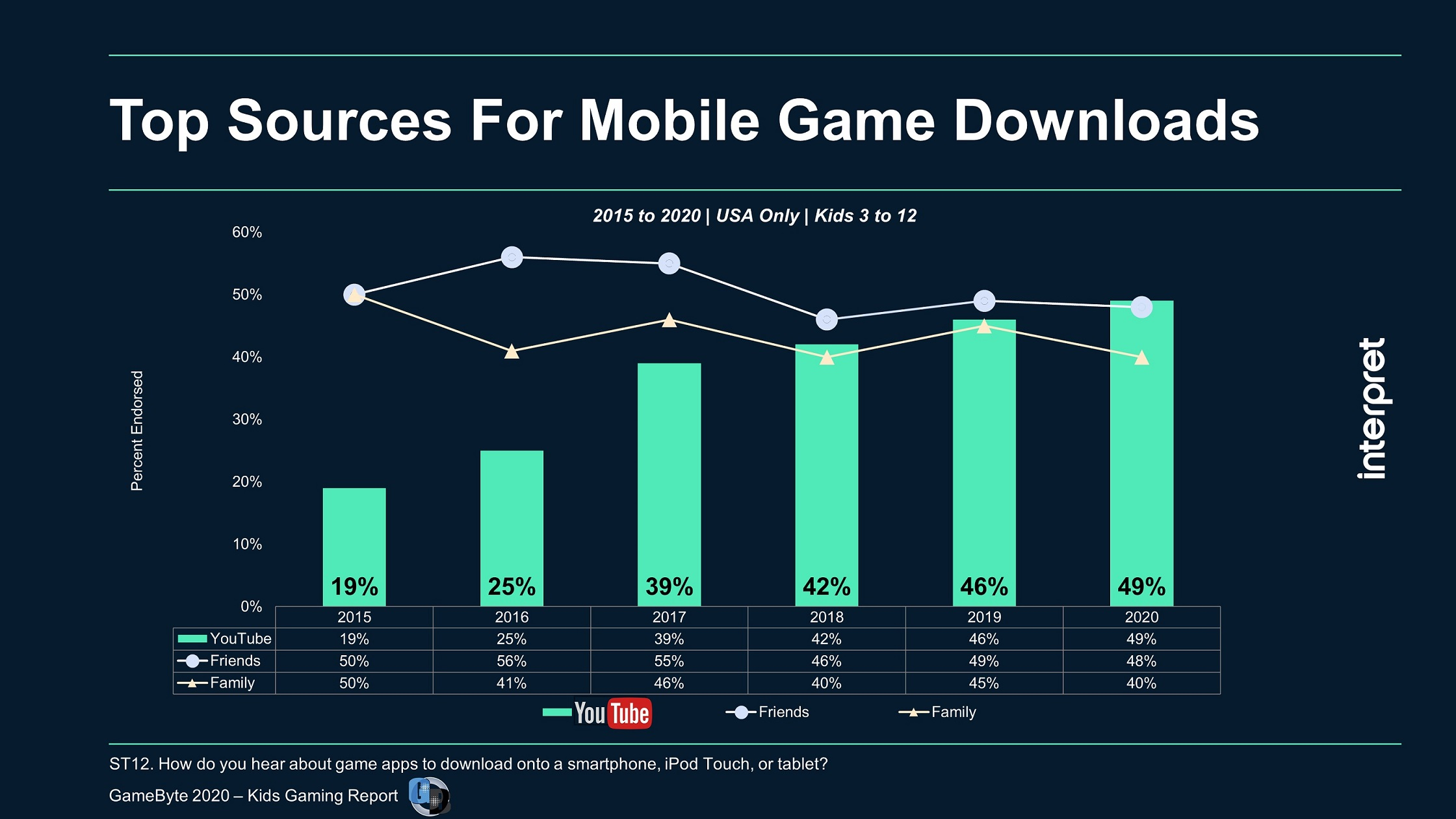 Youtube Now The Top Mobile Game Discovery Path For Kids