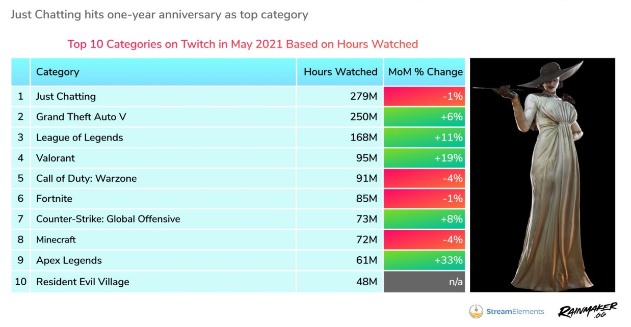Twitch's 2.2bn hours watched in May another record