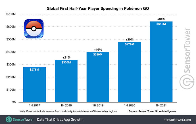 global_first_half_year_player_spending_in_pokemon_go_2021