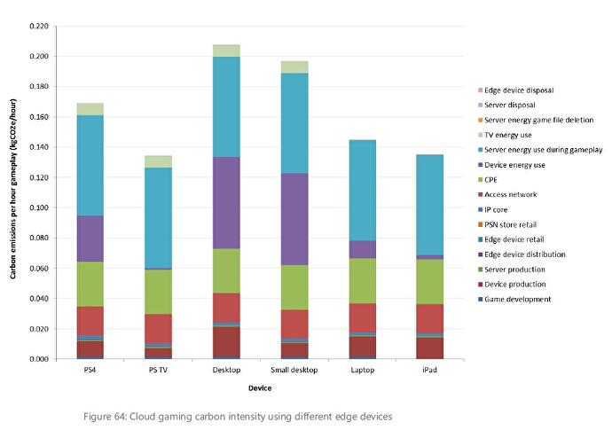 climate_impact_cloud_gaming_devices_impact
