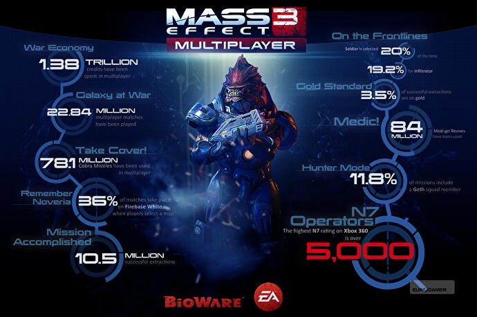 mass effect 3 multiplayer server status