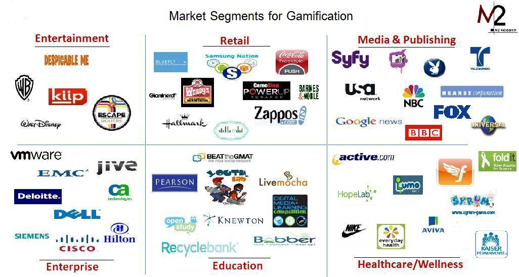 where gamification is popular