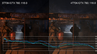 The Metro 2033 benchmark jerks and judders for reasons we've never quite understood. There is an advantage to the 4770K, but it's not exactly a vast difference. In isolated areas, the 3770K proves faster.