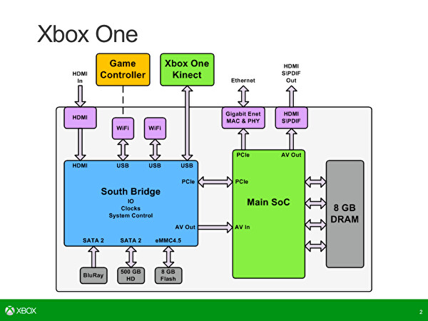 digital foundry vs the xbox one architects • eurogamer net the recent hot chips 25 presentation at stanford university saw microsoft giving a more in