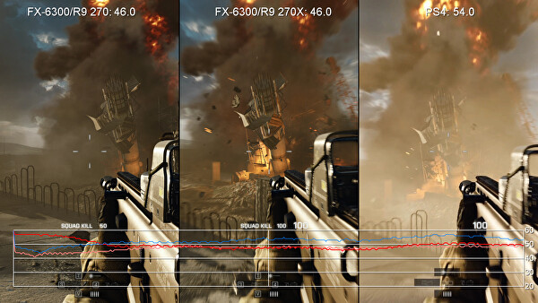 Not much separates the Radeon R9 270 and 270X in actual gameplay conditions. Here we're comparing 1080p on high settings against PS4. We've got the extra resolution but not the locked frame-rate we want. Indeed, PS4 runs faster...
