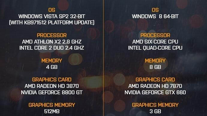 Battlefield 4 PC minimum and recommended specs confirmed