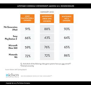Top factor driving PS4 purchases is