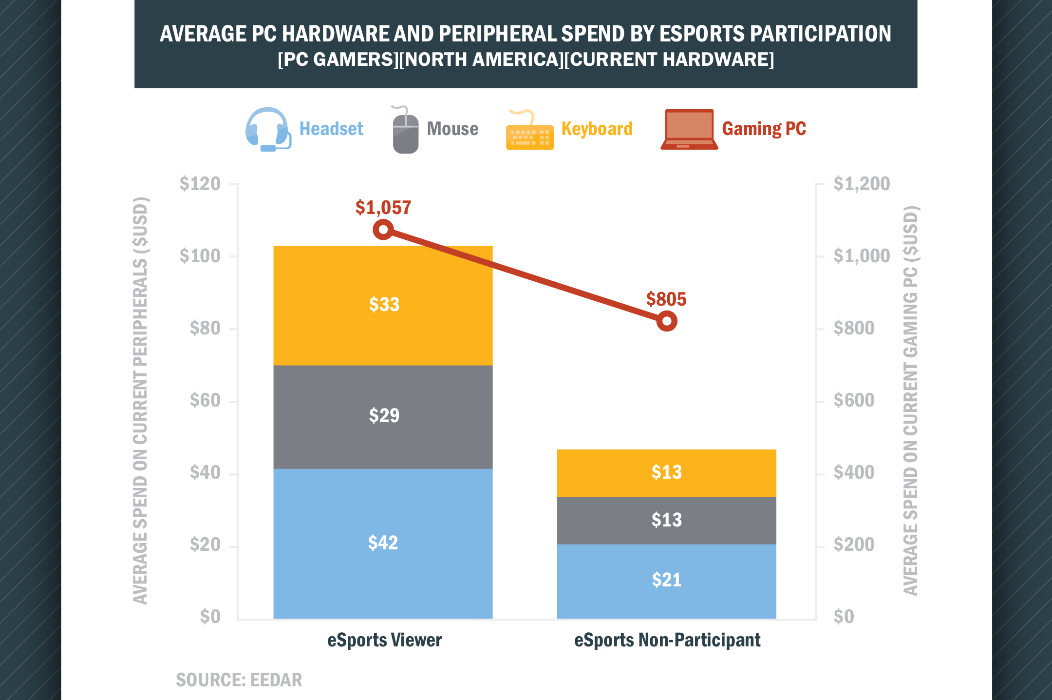 Hardware spending eSports players