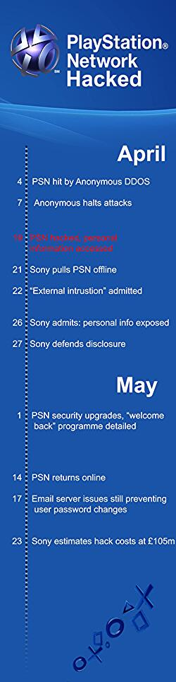 Five years ago today, Sony admitted the great PSN hack