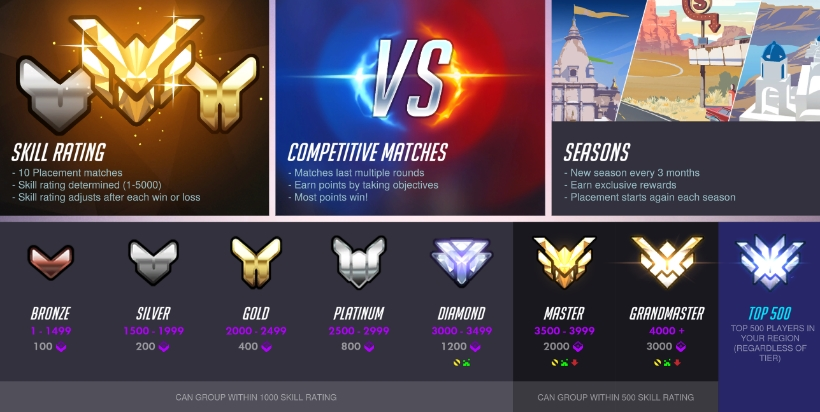 Image result for overwatch comp season 4
