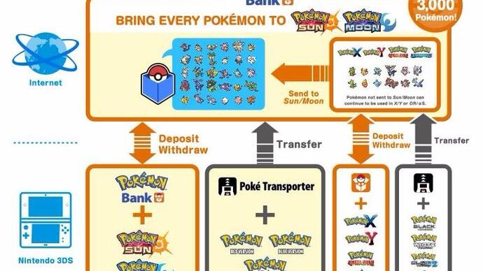 Pokémon Bank - Ultra Sun and Ultra Moon update, how to transfer from Red, Blue and Yellow, X and Y and access the National Pokédex