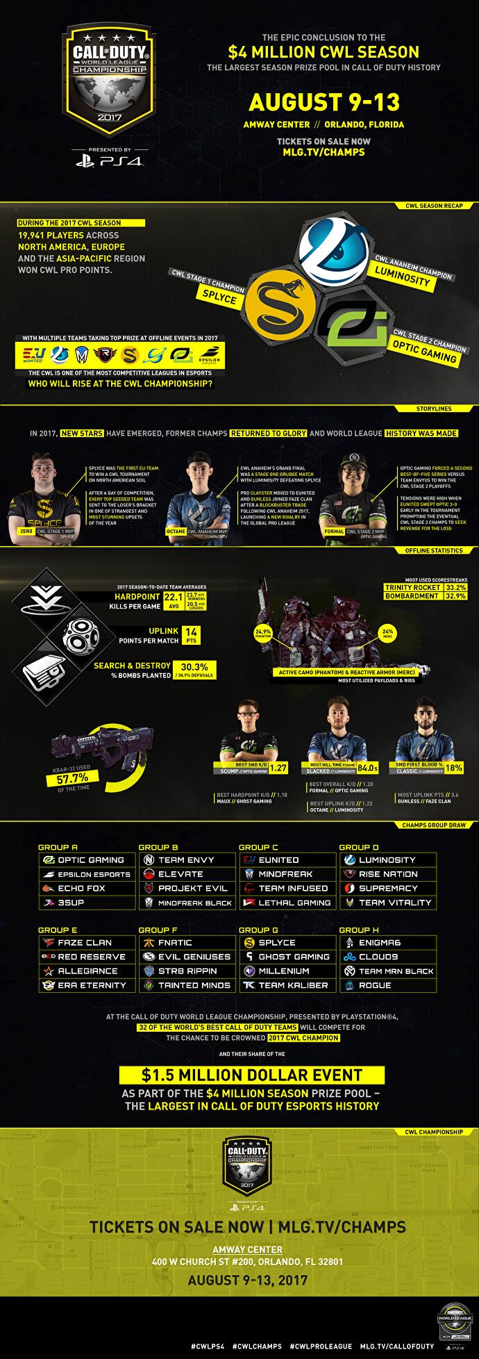 CWL_Champs_2017_Infographic