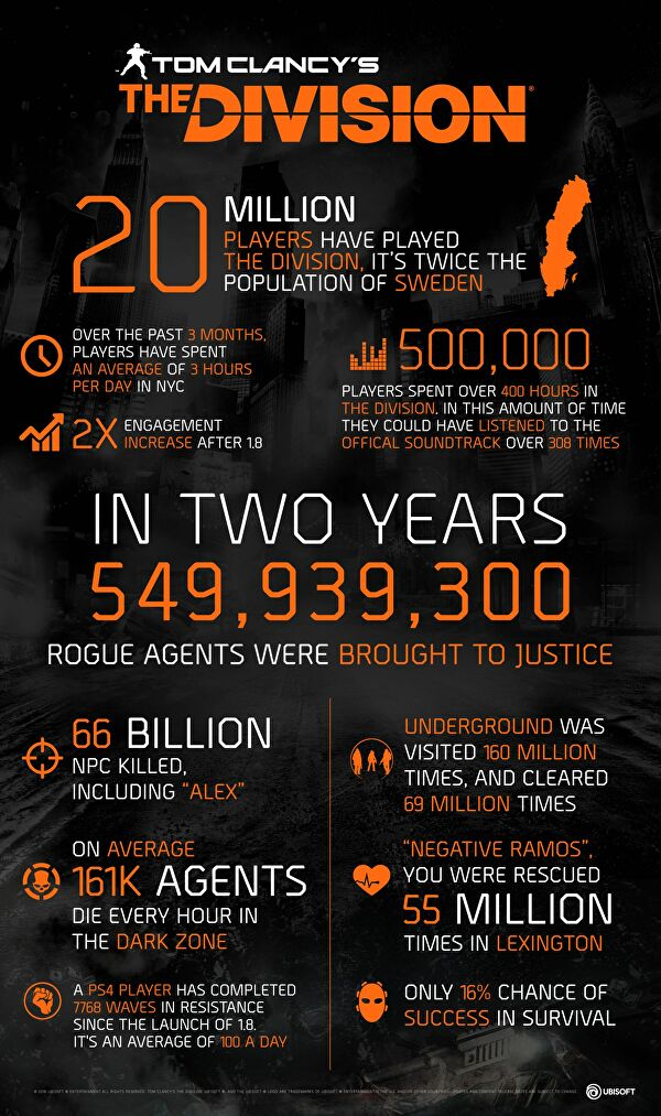the_division_year_2_infographic