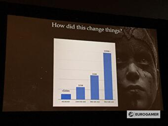 How Hellblade: Senua's Sacrifice was made as an 'indie
