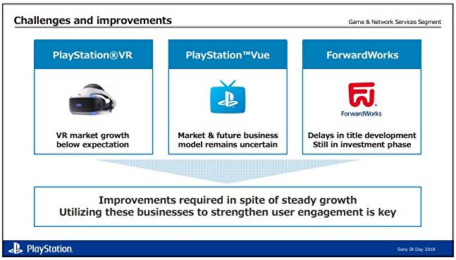 Sony: VR market growth
