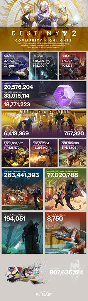 Bungie makes a new, more accessible version of the hardest