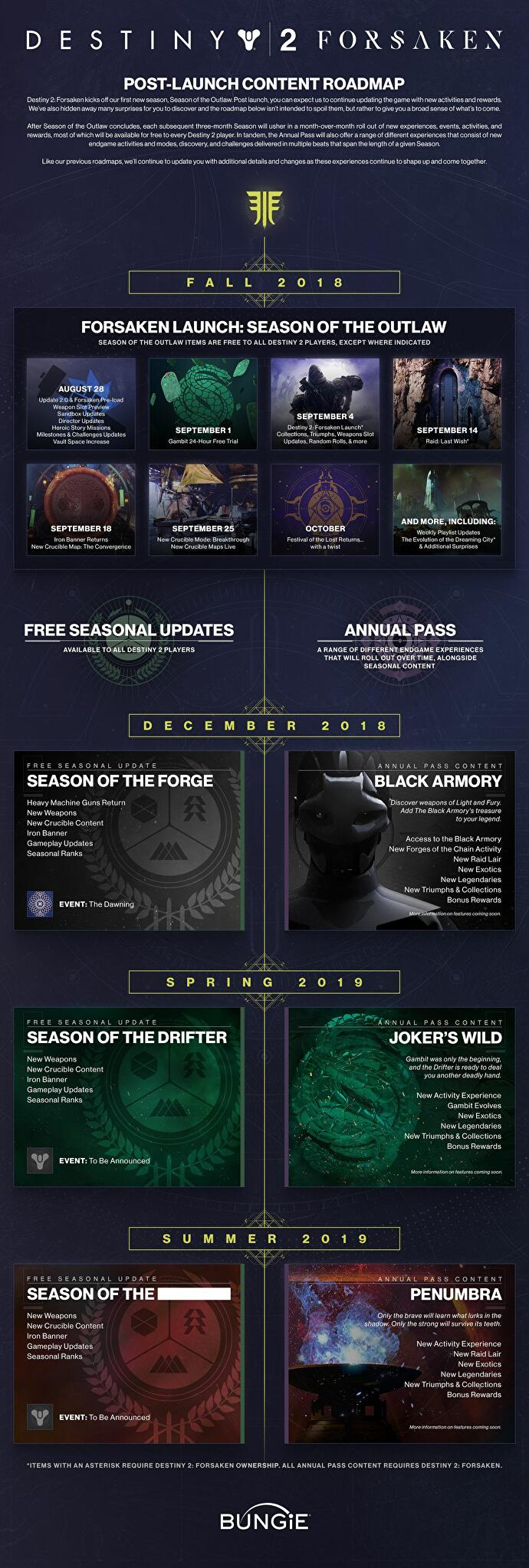 Destiny 2 Forsaken walkthrough and guide to what's new in Year 2