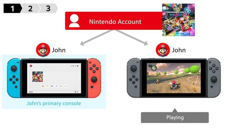 You Can Now Share Your Digital Nintendo Switch Games With Other Consoles Eurogamer Net