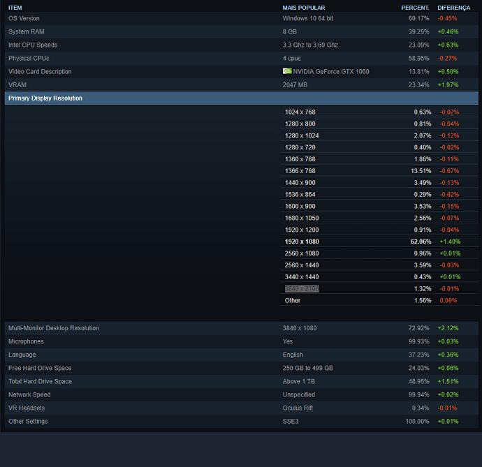 Steam_Primary_Display_resolution