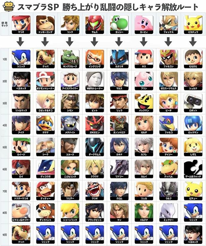 Super Smash Bros Ultimate character unlock guide and Smash